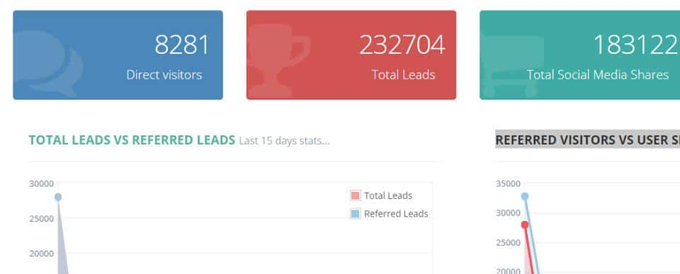 Go Viral Campaign Results